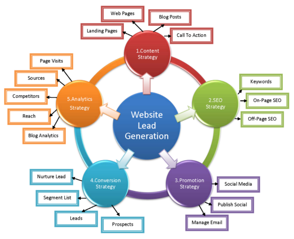 A great web lead generation image ccuart Choice Image