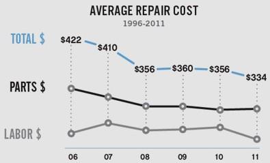 Auto Repair Calculator