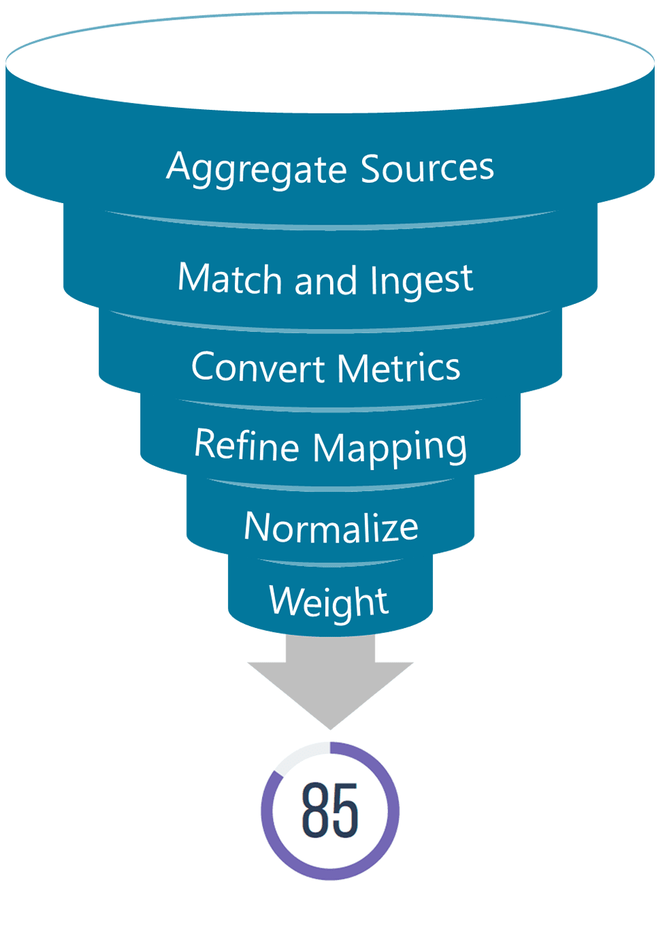 CSRHub Funnel with ESG sources5