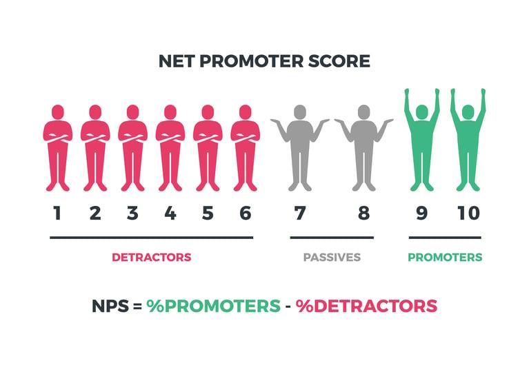 Data Analytics and Customer Loyalty - Predicting Individual NPS Scores