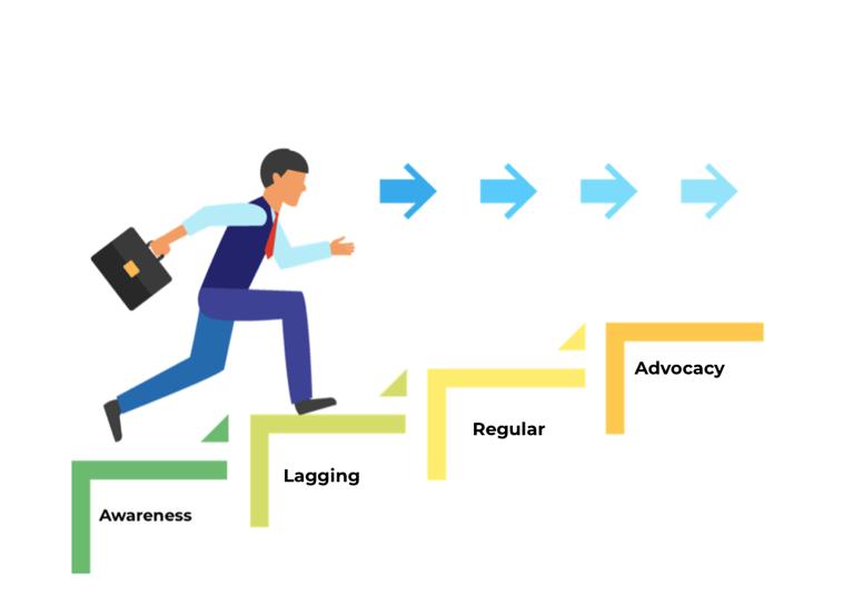 Best Practices for Pharma Analytics: Optimising the Brand Adoption Ladder