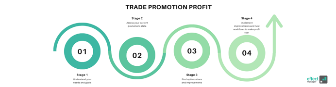 Increase Trade Promotion Profit through Trade Promotion Management