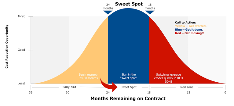 The Importance of Timing in a Successful Core IT or Fintech Negotiation Strategy