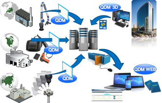 QDM connects your suppliers for fast SPC quality reporting