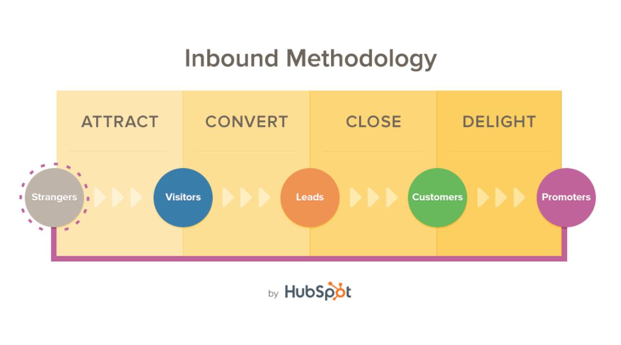 Hubspot_Inbound_Methodology