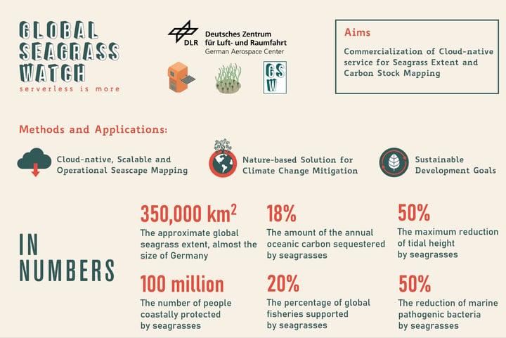 GEO-GEE project: Coastal ecosystems