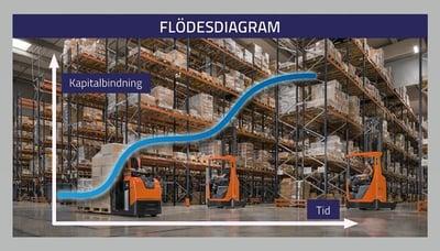 flödesdiagram