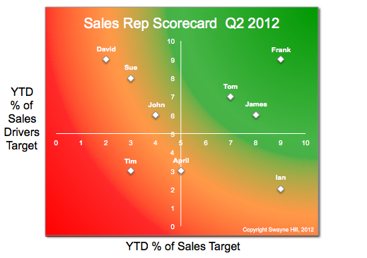 sales rep scorecard chart large