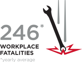 246 workplace fatalities a year on average
