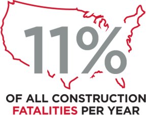 11% of all construction fatalities per year