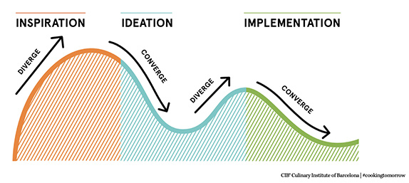 proceso design-thinking
