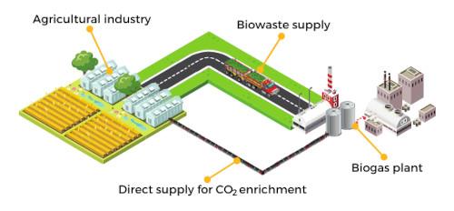 Circular_economy_biogas_CO2enrichment_WEB