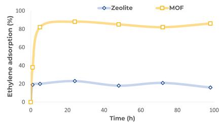 Ethylene_Adsorption_MOF_Zeolite_WEB