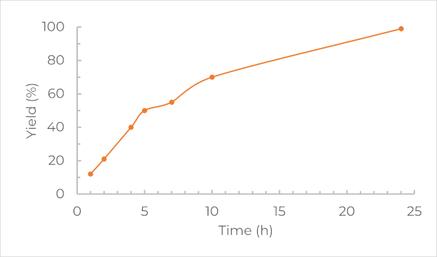 Yield_Time_Transesterification_Amides_MOFs_WEB