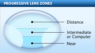 Progressive Lenses, no-line bifocals, diagrammed for better understanding of bifocals and progressives