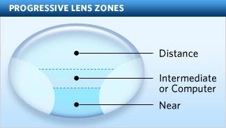 cf2bf73854 What Are Progressive Lenses and No Line Bifocals