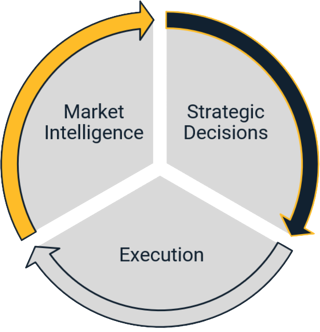 Market Intelligence Graph