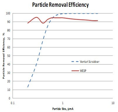 Particle Removal Efficiency