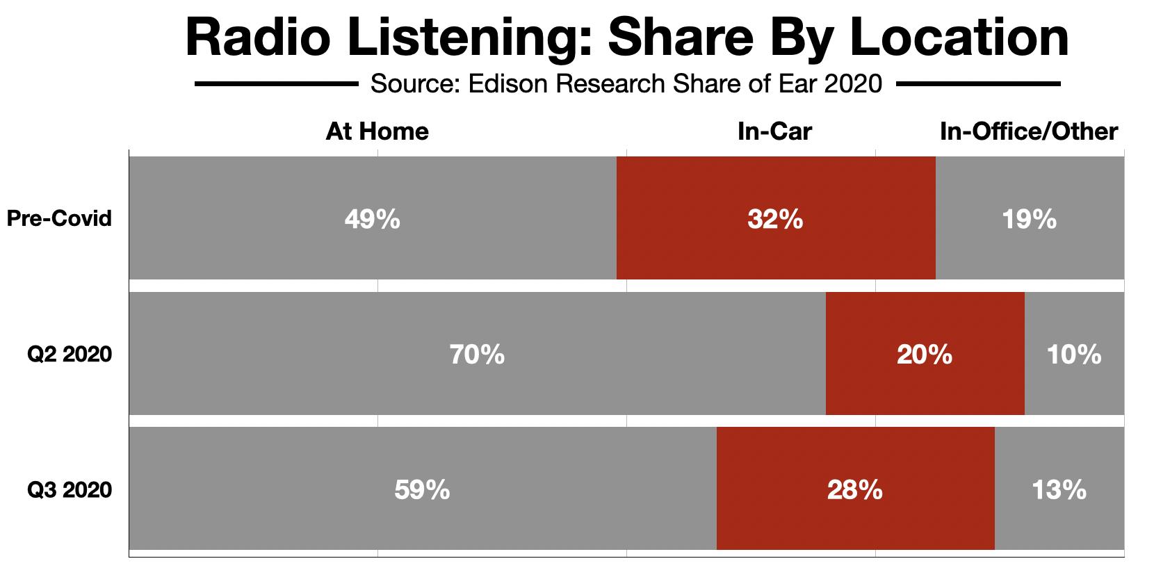 Advertise On Detroit Radio In-Car Listening