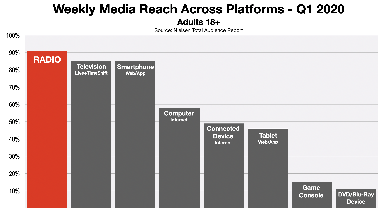 Advertising In Detroit All Media Platforms