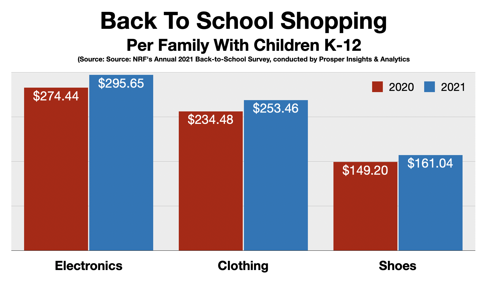 Fayetteville Back To School Shopping 2021 By Category