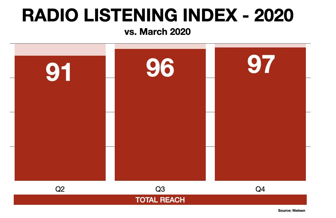 Detroit Radio Listening During Pandemic