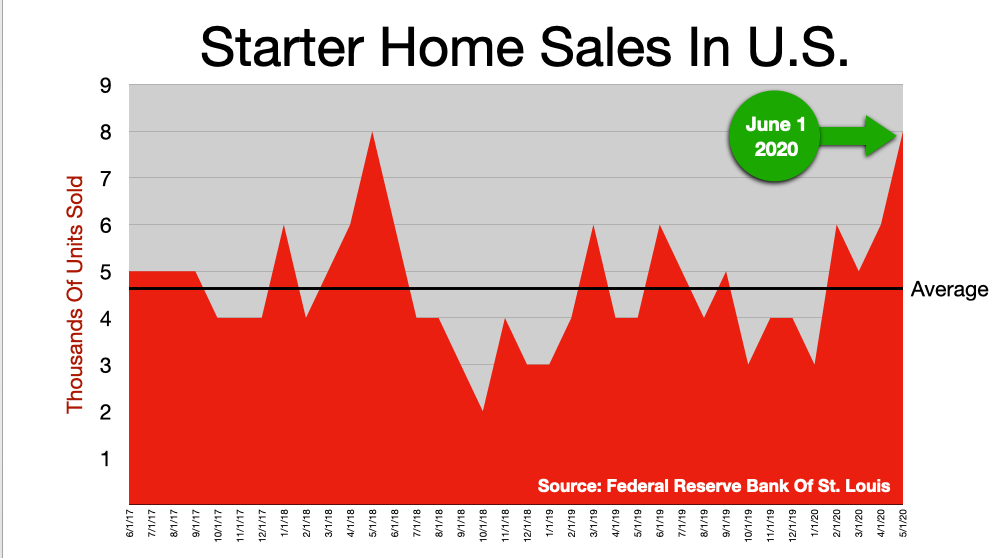 Advertise In Tampa Bay: Starter Homes