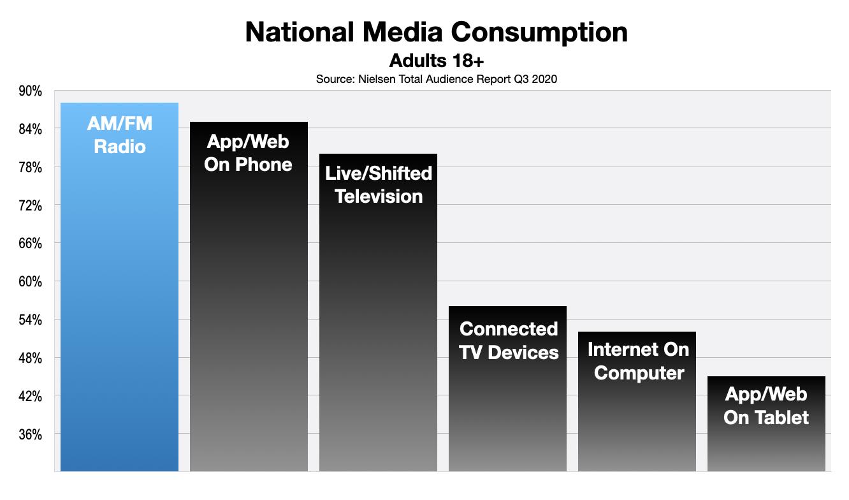 Advertise On Boston Radio: Media Consumption