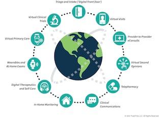 virtual care ecosystem