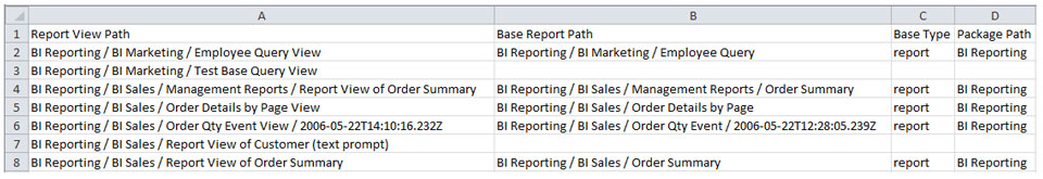 All Cognos Report View Base Reports