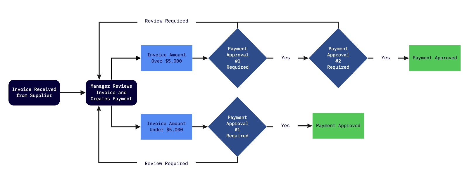Example Approval Flow