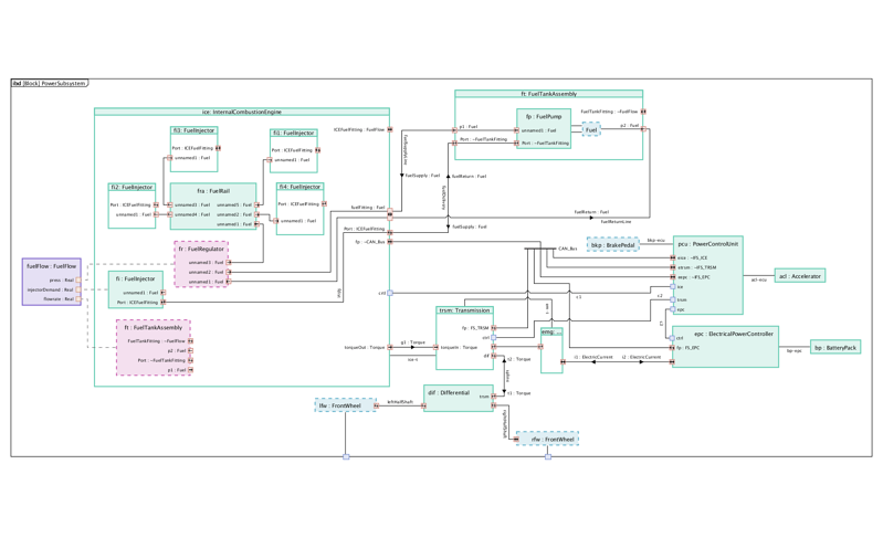 Innovative diagramming features of internal combustion subsystem.