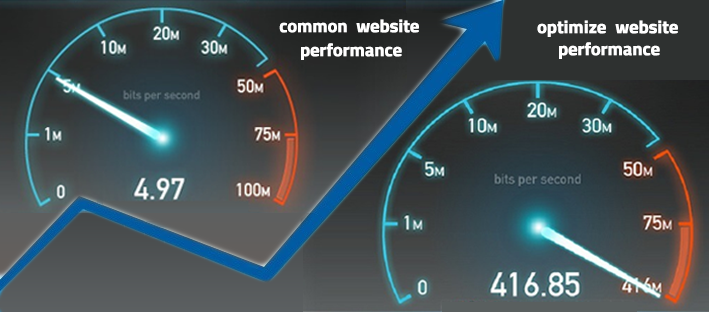 Optimize Your Website Performance