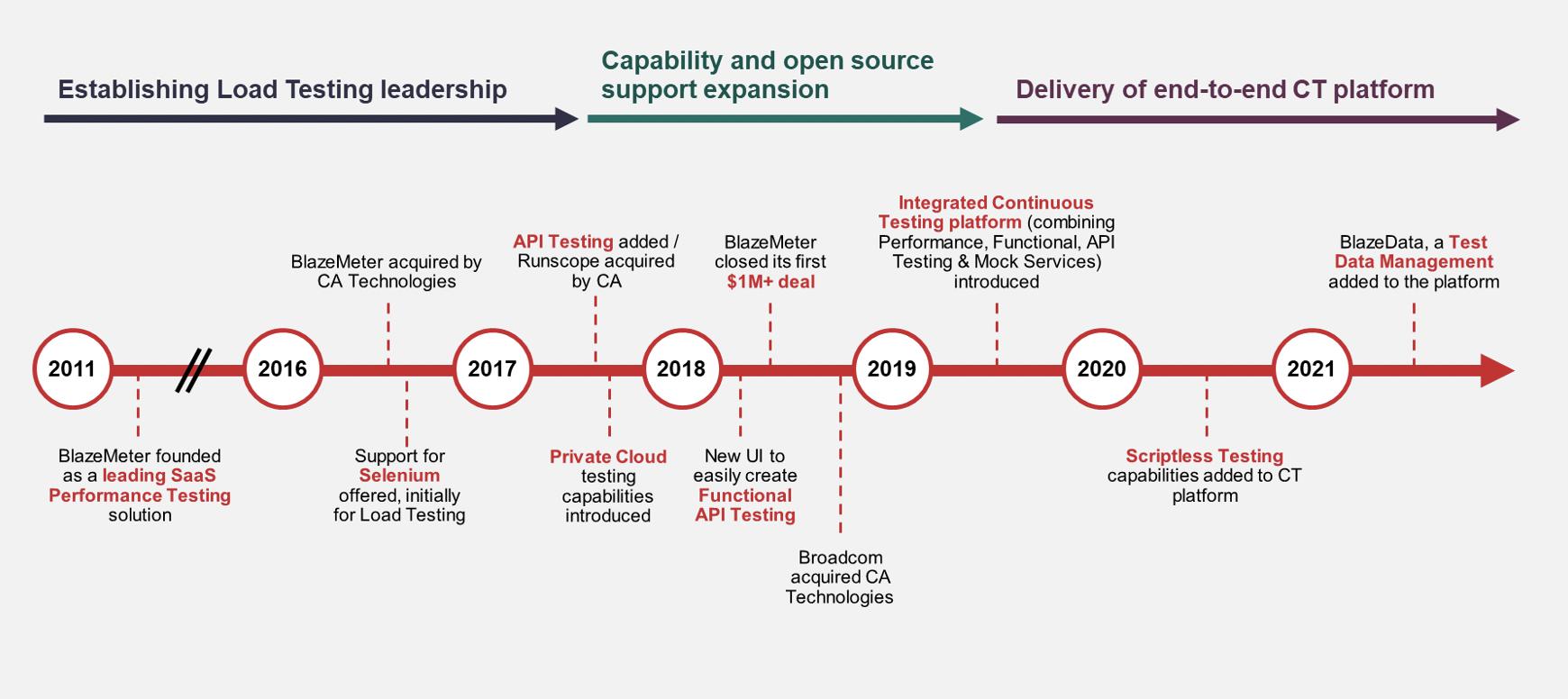 Timeline of BlazeMeter Continuous Testing Platform
