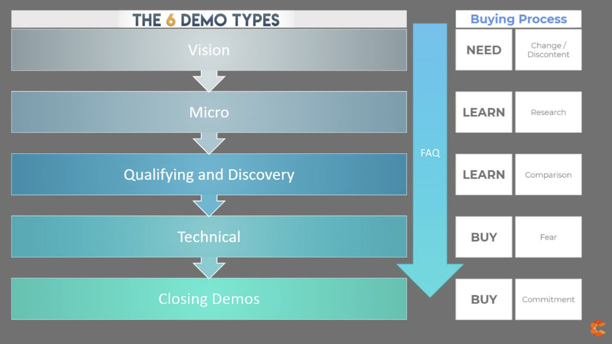 The 6 Demo Types