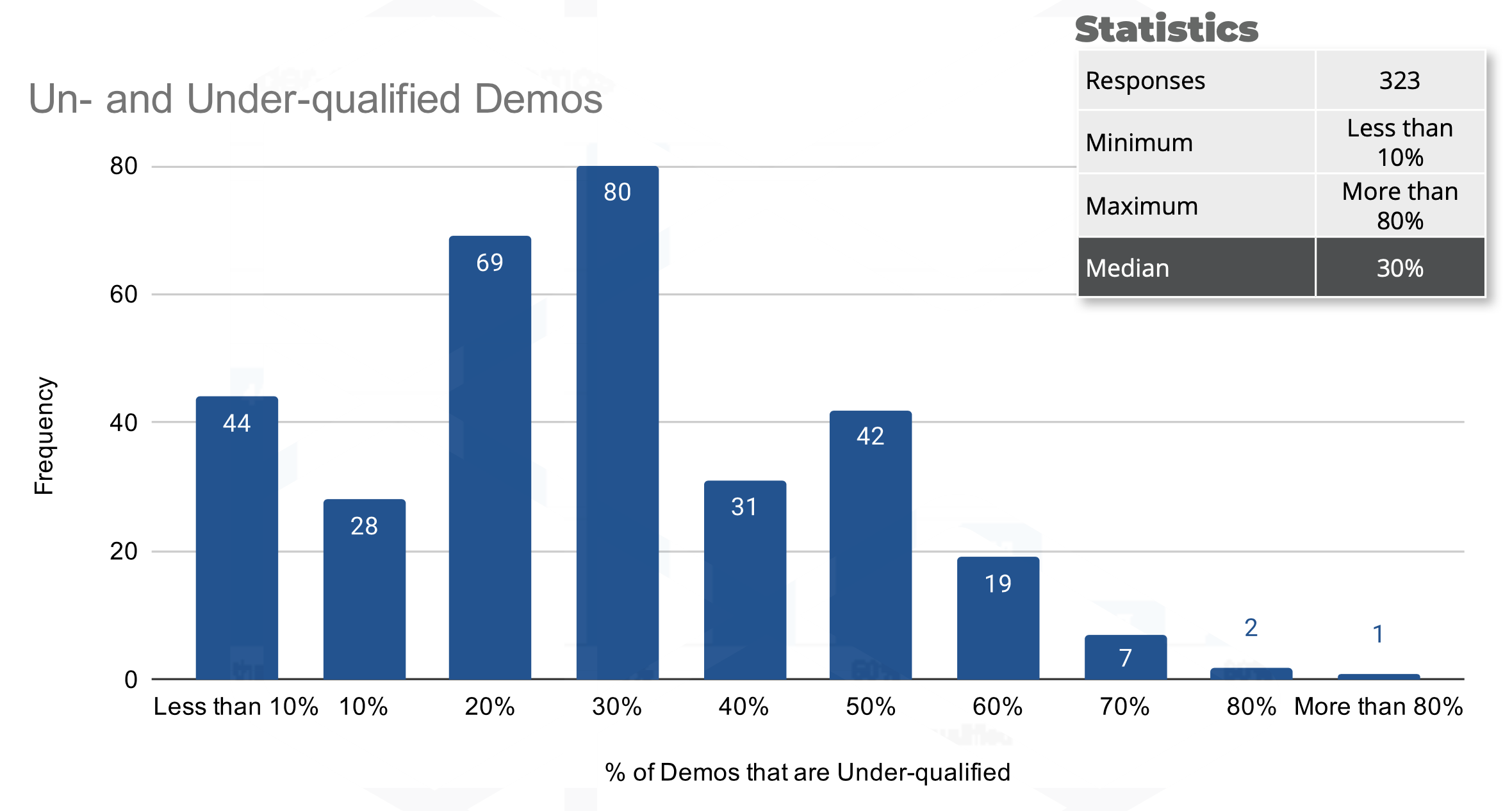 30% of demos or more are unqualified