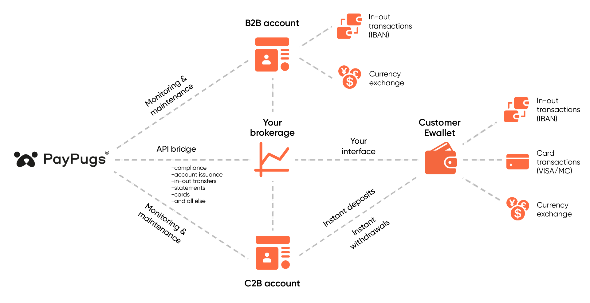Landing Page Graph